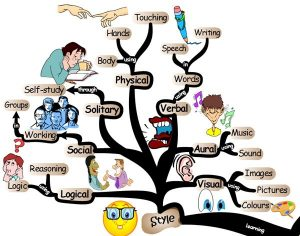 mindmap-key-to-learning