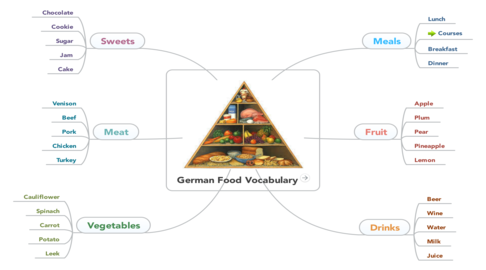 German_Food_Vocabulary